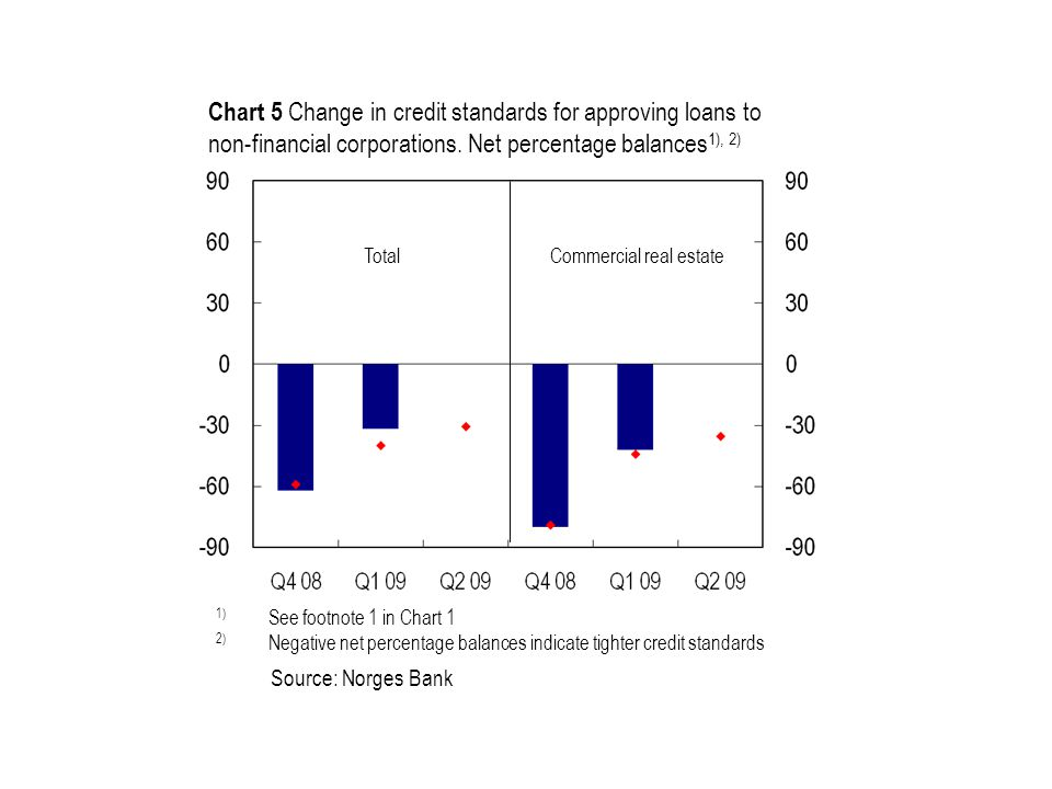 Source: Norges Bank TotalCommercial real estate 1) See footnote 1 in Chart 1 2) Negative net percentage balances indicate tighter credit standards Cha