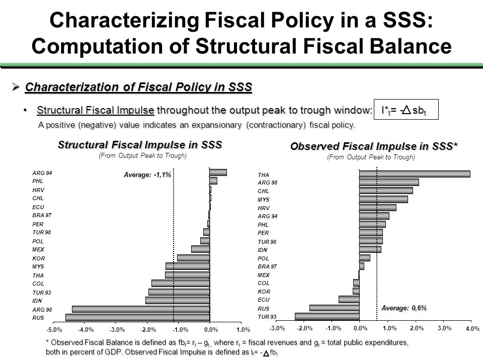 Characterizing Fiscal Policy in a SSS: Computation of Structural Fiscal Balance  Characterization of Fiscal Policy in SSS Structural Fiscal Impulse i