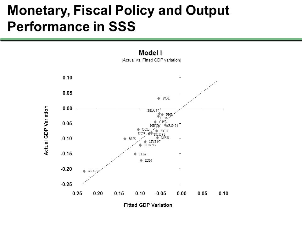 Monetary, Fiscal Policy and Output Performance in SSS Fitted GDP Variation Actual GDP Variation ARG 94 ARG 98 BRA 97 CHL COL HRV ECU IDN KOR MYS 97 ME