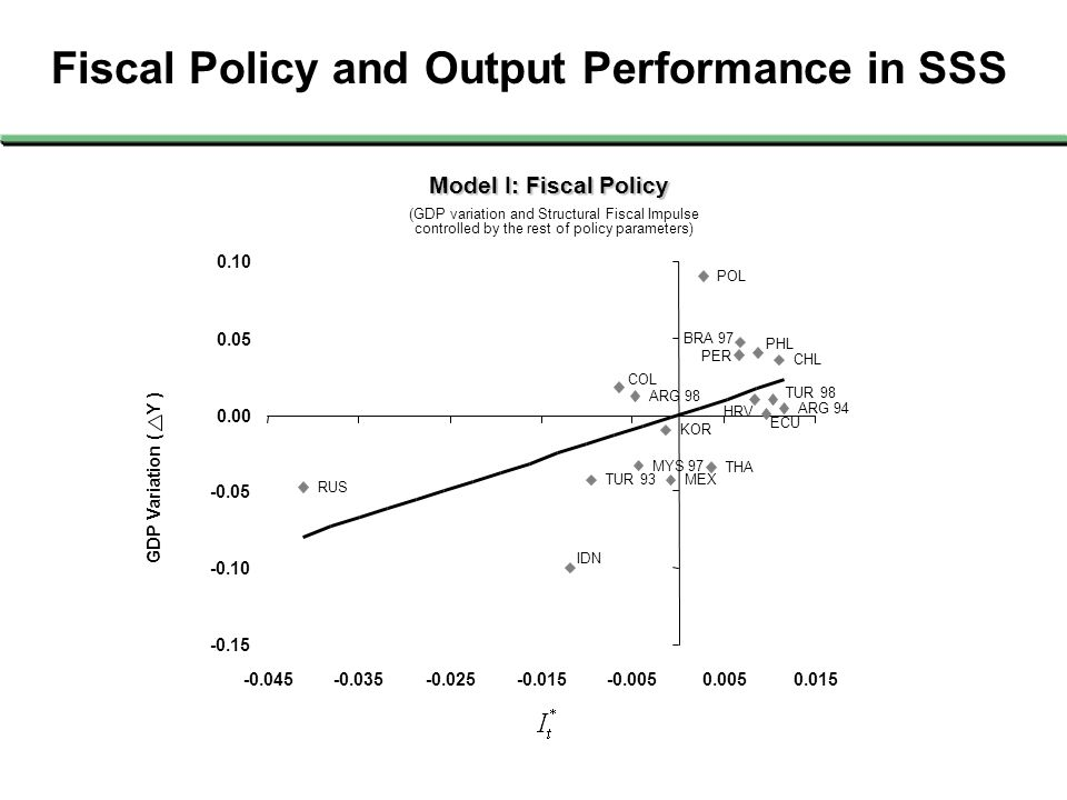 Fiscal Policy and Output Performance in SSS GDP Variation ( Y ) TUR 98 TUR 93 THA RUS POL PHL PER MEX MYS 97 KOR IDN ECU HRV COL CHL BRA 97 ARG 98 ARG