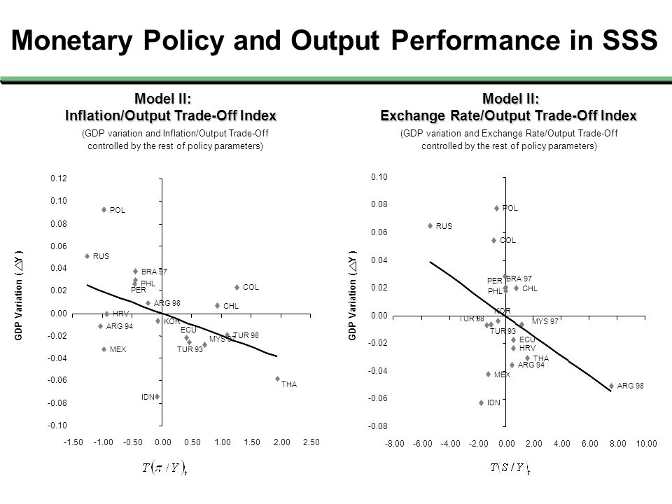 Monetary Policy and Output Performance in SSS GDP Variation ( Y ) Inflation/Output Trade-Off Index Inflation/Output Trade-Off Index (GDP variation and Inflation/Output Trade-Off controlled by the rest of policy parameters) ARG 94 ARG 98 BRA 97 CHL COL HRV ECU IDN KOR MYS 97 MEX PER PHL POL RUS THA TUR 93 TUR 98 -0.10 -0.08 -0.06 -0.04 -0.02 0.00 0.02 0.04 0.06 0.08 0.10 0.12 -1.50-0.500.000.501.001.502.002.50 Model II: Model II: (GDP variation and Exchange Rate/Output Trade-Off controlled by the rest of policy parameters) Exchange Rate/Output Trade-Off Index Exchange Rate/Output Trade-Off Index TUR 98 TUR 93 THA RUS POL PHL PER MEX MYS 97 KOR IDN ECU HRV COL CHL BRA 97 ARG 98 ARG 94 -0.08 -0.06 -0.04 -0.02 0.00 0.02 0.04 0.06 0.08 0.10 -8.00-6.00-4.00-2.000.002.004.006.008.0010.00 GDP Variation ( Y ) Model II: Model II: