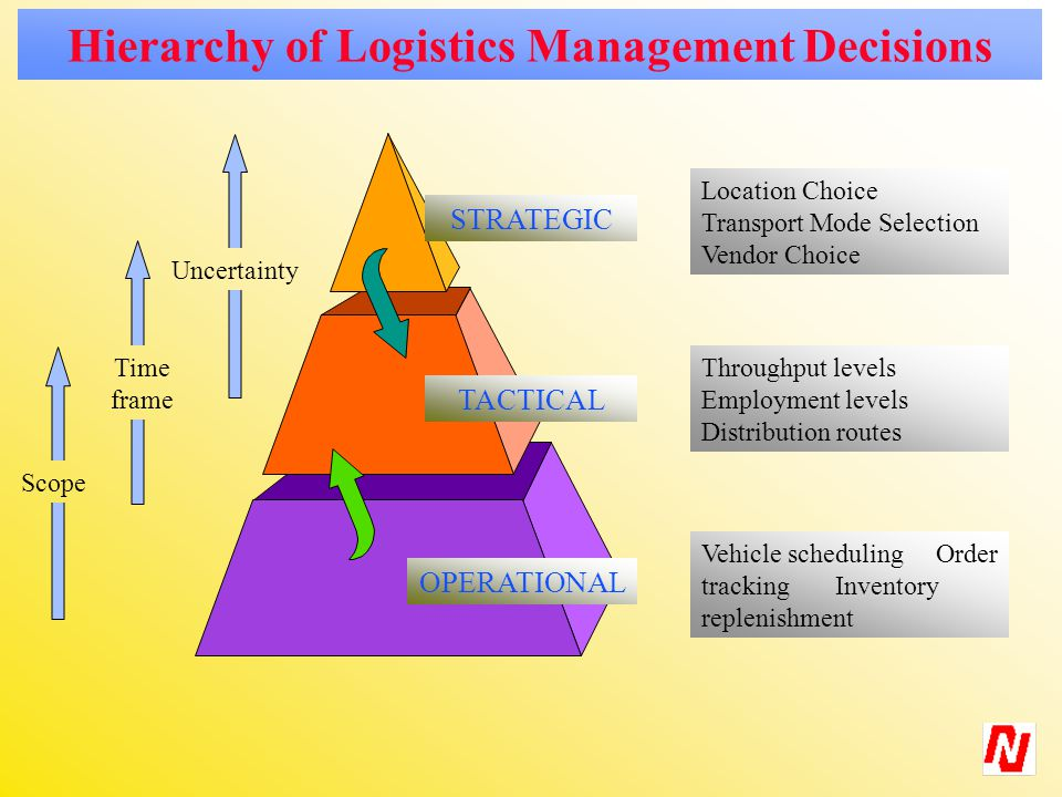 Throughput levels Employment levels Distribution routes Vehicle scheduling Order tracking Inventory replenishment Hierarchy of Logistics Management Decisions STRATEGIC TACTICAL OPERATIONAL Location Choice Transport Mode Selection Vendor Choice Uncertainty Scope Time frame