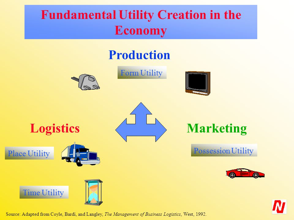 Production Form Utility Logistics Place Utility Marketing Possession Utility Fundamental Utility Creation in the Economy Time Utility Source: Adapted from Coyle, Bardi, and Langley, The Management of Business Logistics, West, 1992.