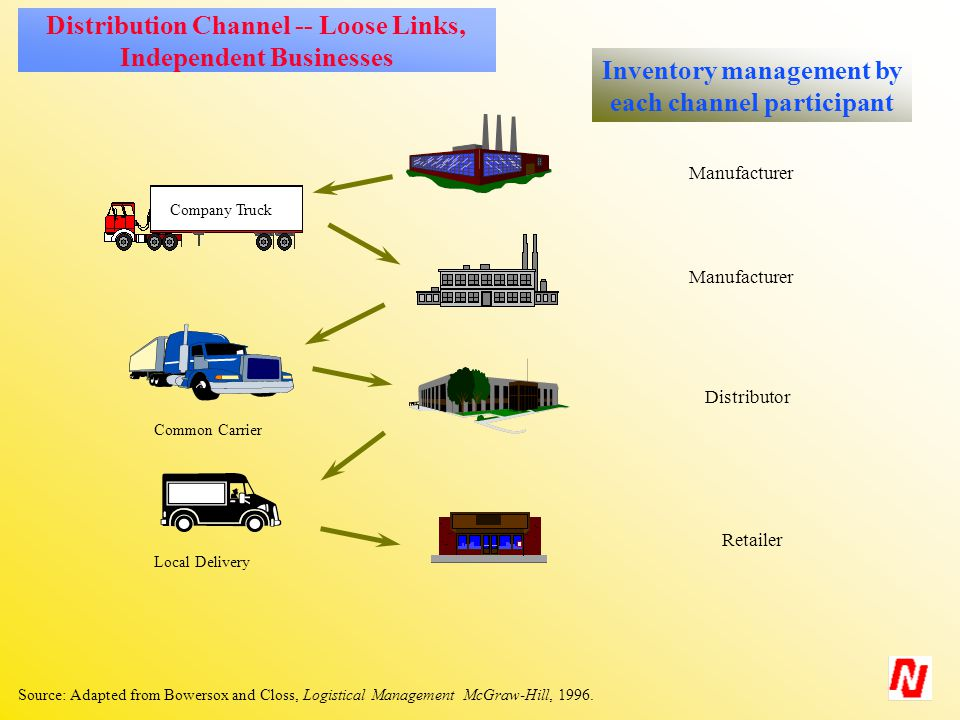 Distribution Channel -- Loose Links, Independent Businesses Source: Adapted from Bowersox and Closs, Logistical Management McGraw-Hill, 1996.