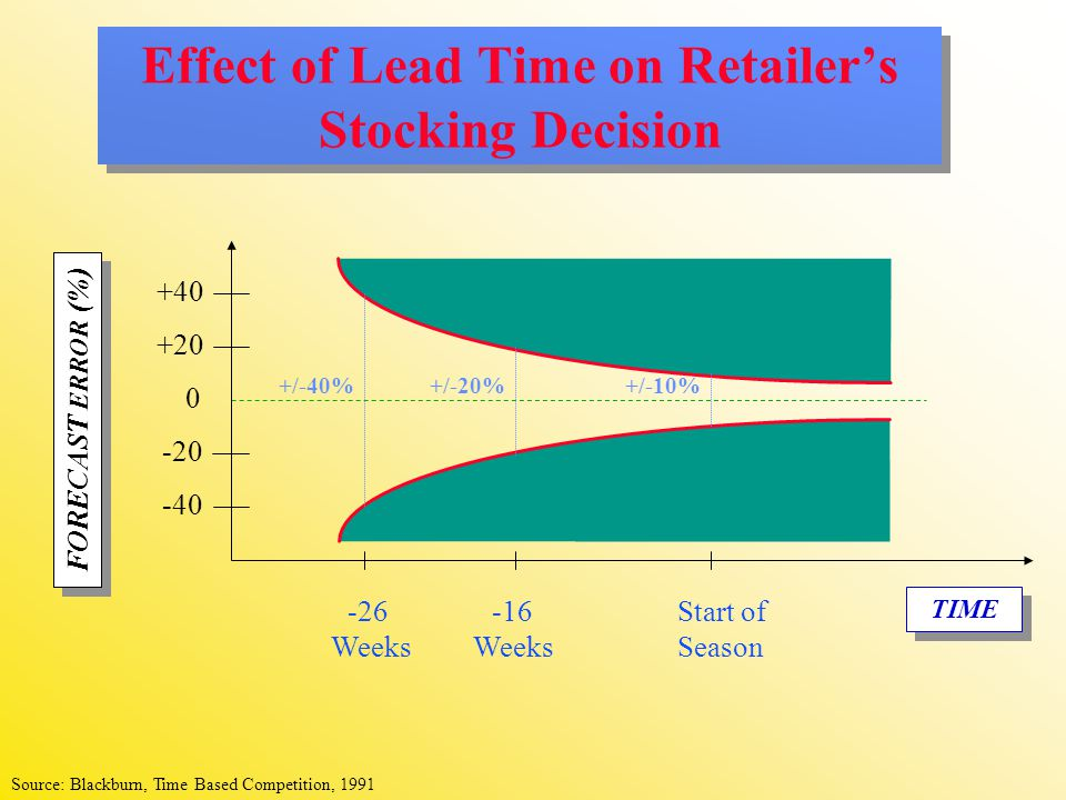 Effect of Lead Time on Retailer's Stocking Decision FORECAST ERROR (%) TIME +/-20% +/-40% +40 -40 +20 -20 0 +/-10% -26 Weeks -16 Weeks Start of Season Source: Blackburn, Time Based Competition, 1991