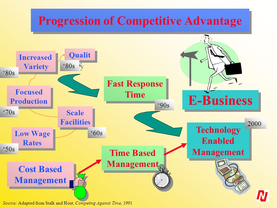 Progression of Competitive Advantage Low Wage Rates Low Wage Rates Scale Facilities Scale Facilities Focused Production Focused Production Increased Variety Increased Variety Fast Response Time Fast Response Time Qualit y Cost Based Management Cost Based Management Time Based Management Time Based Management '50s '60s '70s '80s '90s E-Business Technology Enabled Management Technology Enabled Management 2000 Source: Adapted from Stalk and Hout, Competing Against Time, 1991