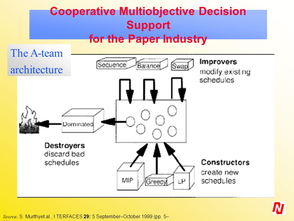 Cooperative Multiobjective Decision Support for the Paper Industry Source: S.