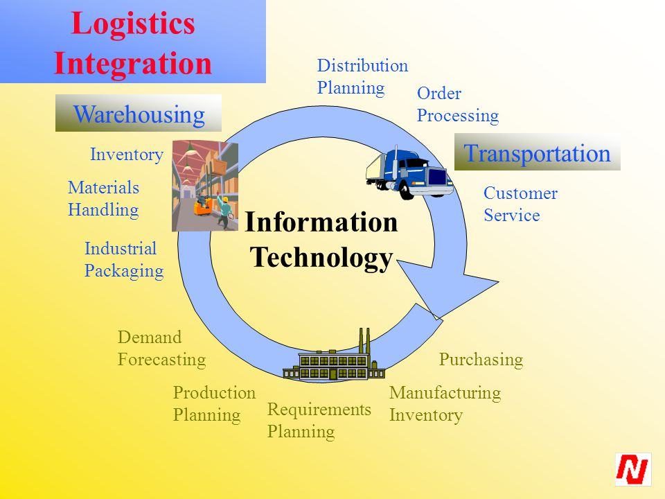 Logistics Integration Demand Forecasting Purchasing Requirements Planning Production Planning Manufacturing Inventory Warehousing Materials Handling Industrial Packaging Inventory Distribution Planning Order Processing Transportation Customer Service Information Technology