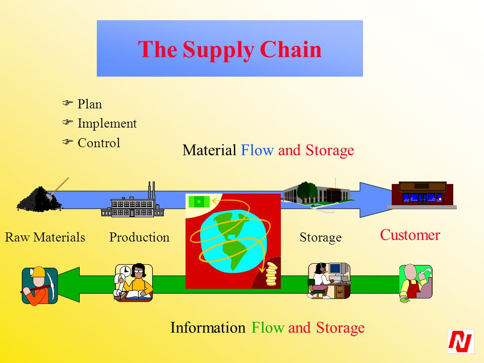 ProductionStorage Customer Material Flow and Storage Information Flow and Storage  Plan  Implement  Control The Supply Chain Raw Materials