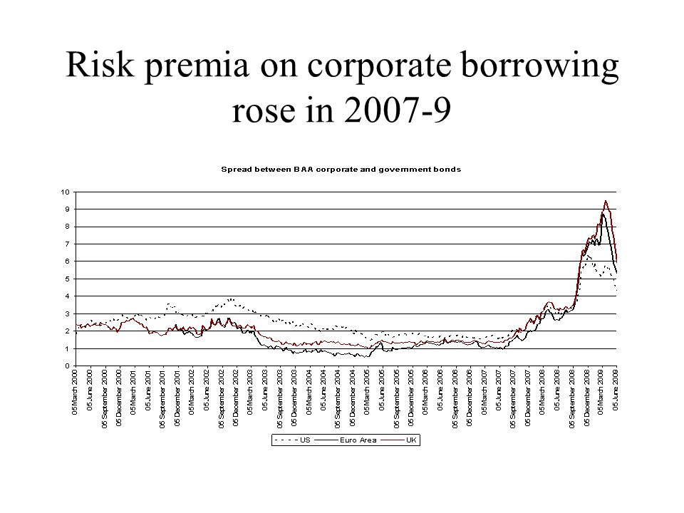 Risk premia on corporate borrowing rose in 2007-9