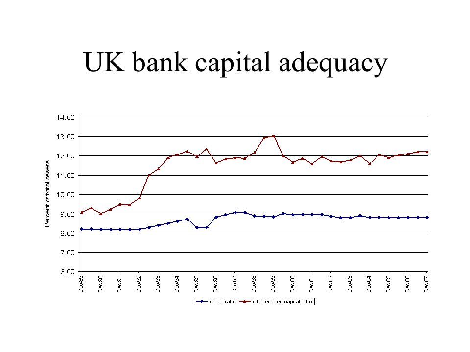 UK bank capital adequacy