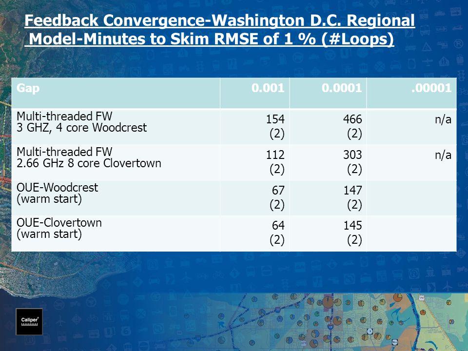 Feedback Convergence-Washington D.C.