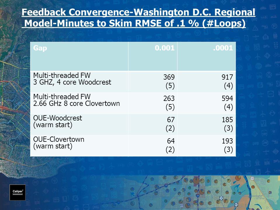 Gap0.001.0001 Multi-threaded FW 3 GHZ, 4 core Woodcrest 369 (5) 917 (4) Multi-threaded FW 2.66 GHz 8 core Clovertown 263 (5) 594 (4) OUE-Woodcrest (warm start) 67 (2) 185 (3) OUE-Clovertown (warm start) 64 (2) 193 (3) Feedback Convergence-Washington D.C.