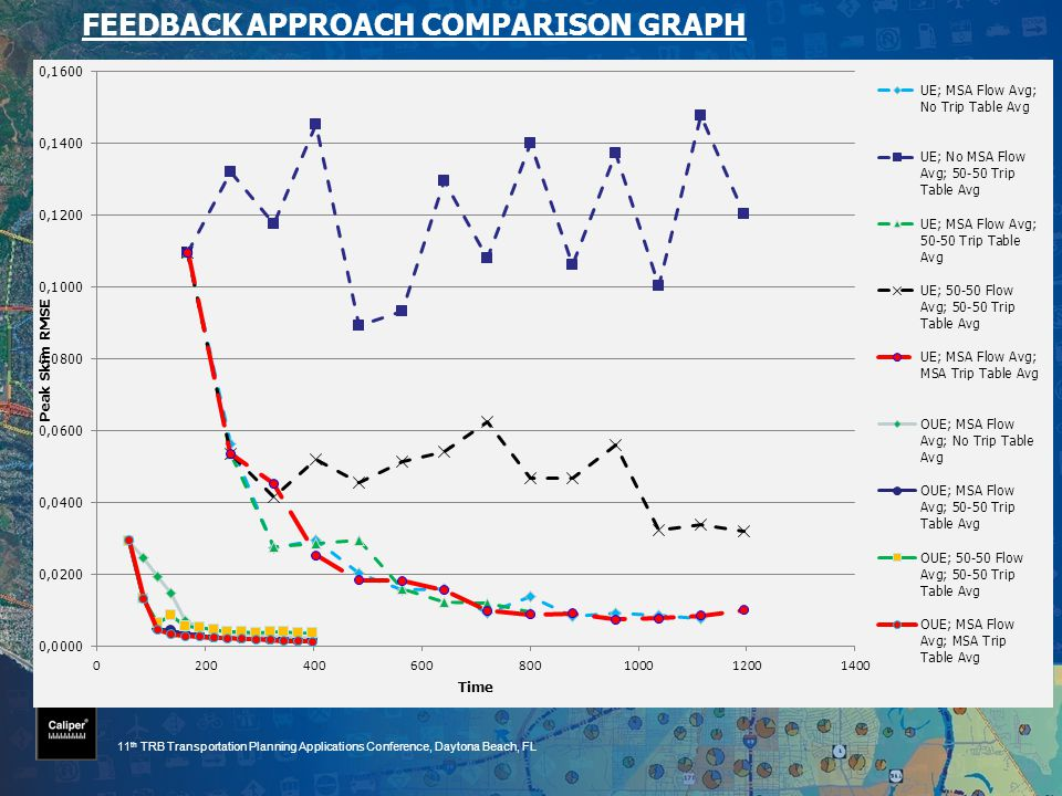 11 th TRB Transportation Planning Applications Conference, Daytona Beach, FL FEEDBACK APPROACH COMPARISON GRAPH