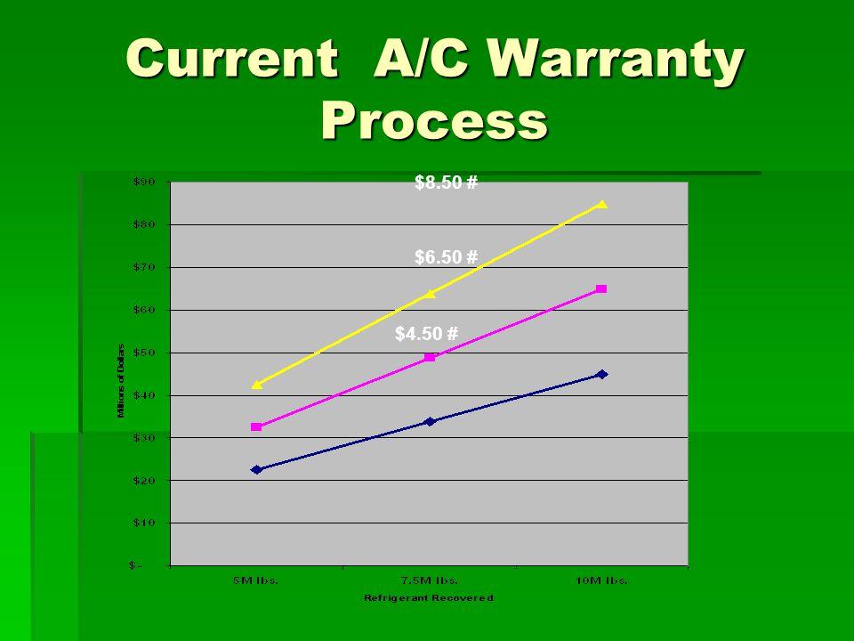 Current A/C Warranty Process $8.50 # $6.50 # $4.50 #