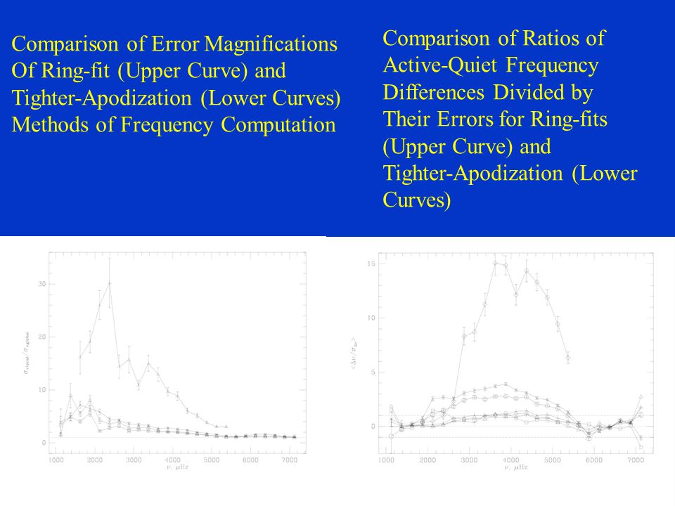 Comparison of Error Magnifications Of Ring-fit (Upper Curve) and Tighter-Apodization (Lower Curves) Methods of Frequency Computation Comparison of Rat