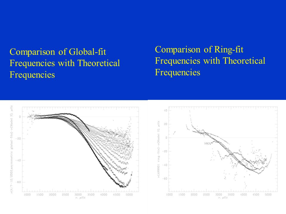 Comparison of Global-fit Frequencies with Theoretical Frequencies Comparison of Ring-fit Frequencies with Theoretical Frequencies