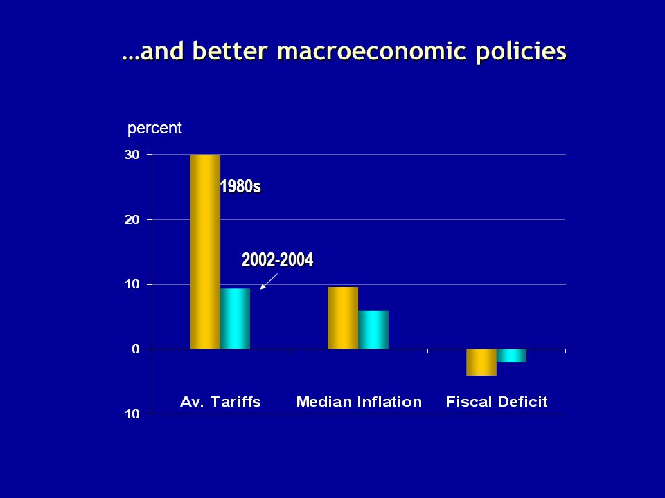 …and better macroeconomic policies percent 1980s