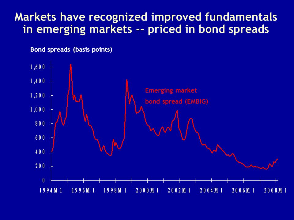 Markets have recognized improved fundamentals in emerging markets -- priced in bond spreads Bond spreads (basis points) Emerging market bond spread (E