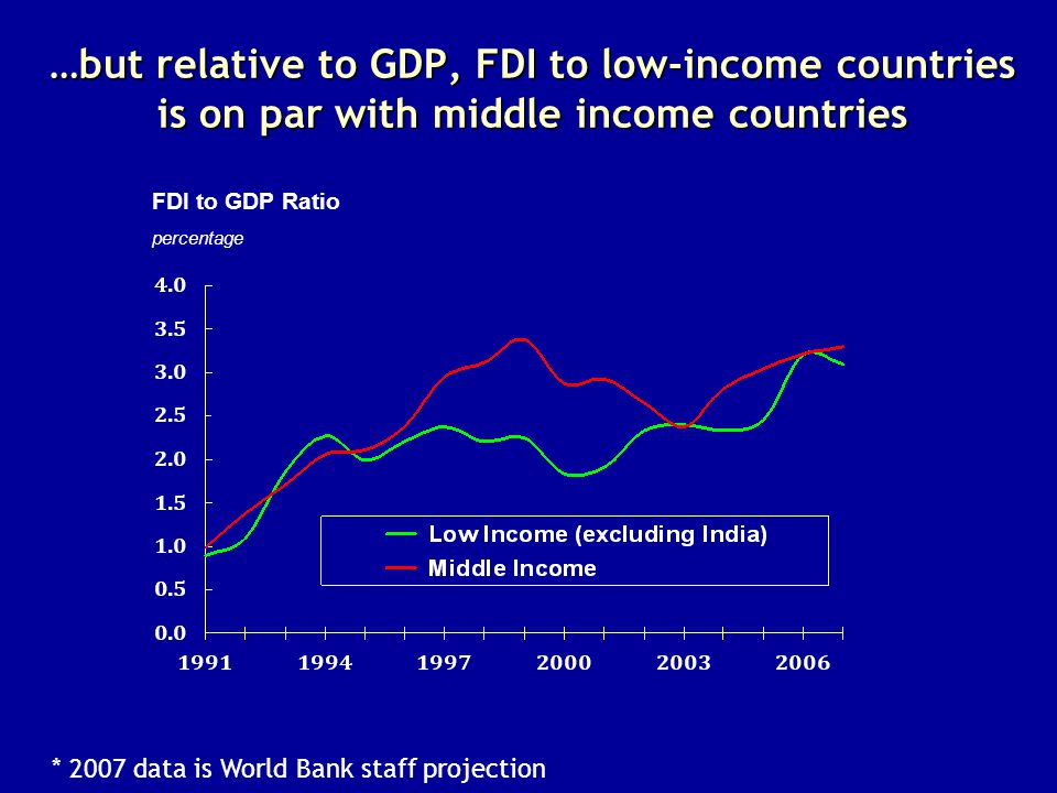 percentage FDI to GDP Ratio …but relative to GDP, FDI to low-income countries is on par with middle income countries * 2007 data is World Bank staff p