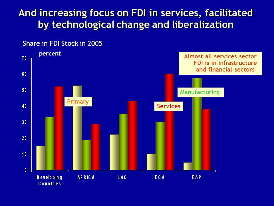 percent Share in FDI Stock in 2005 And increasing focus on FDI in services, facilitated by technological change and liberalization Services Manufacturing Primary Almost all services sector FDI is in infrastructure and financial sectors