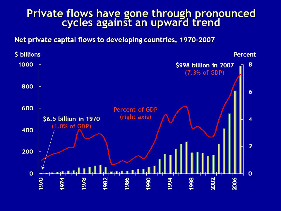 Private flows have gone through pronounced cycles against an upward trend $ billions Net private capital flows to developing countries, 1970-2007 Percent of GDP (right axis) Percent $998 billion in 2007 (7.3% of GDP) $6.5 billion in 1970 (1.0% of GDP)