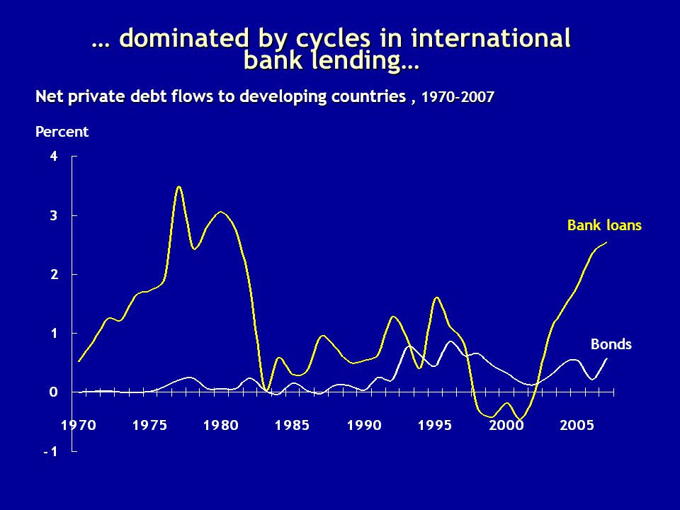 … dominated by cycles in international bank lending… Percent Net private debt flows to developing countries, 1970-2007 Bonds Bank loans