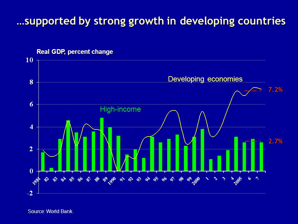 …supported by strong growth in developing countries Real GDP, percent change Source: World Bank.