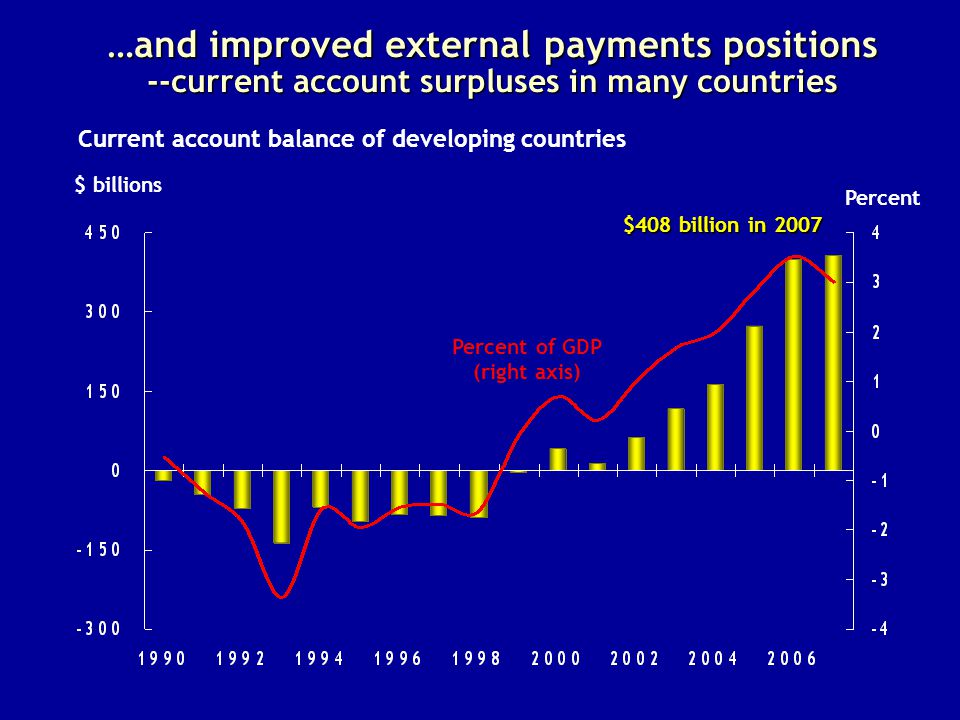 …and improved external payments positions --current account surpluses in many countries $ billions Current account balance of developing countries Percent of GDP (right axis) Percent $408 billion in 2007
