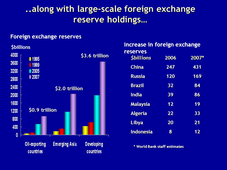 ..along with large-scale foreign exchange reserve holdings… $billions Foreign exchange reserves $3.6 trillion $2.0 trillion $0.9 trillion $billions *China Russia Brazil3284 India3986 Malaysia1219 Algeria2233 Libya2021 Indonesia812 Increase in foreign exchange reserves * World Bank staff estimates