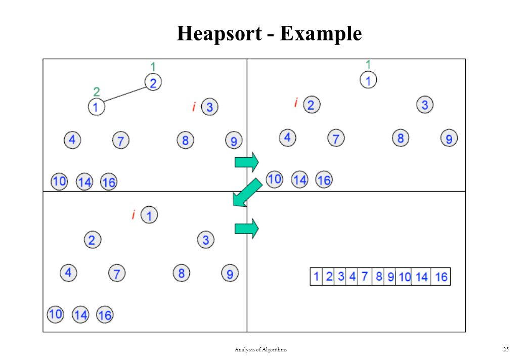 Heapsort - Example Analysis of Algorithms25