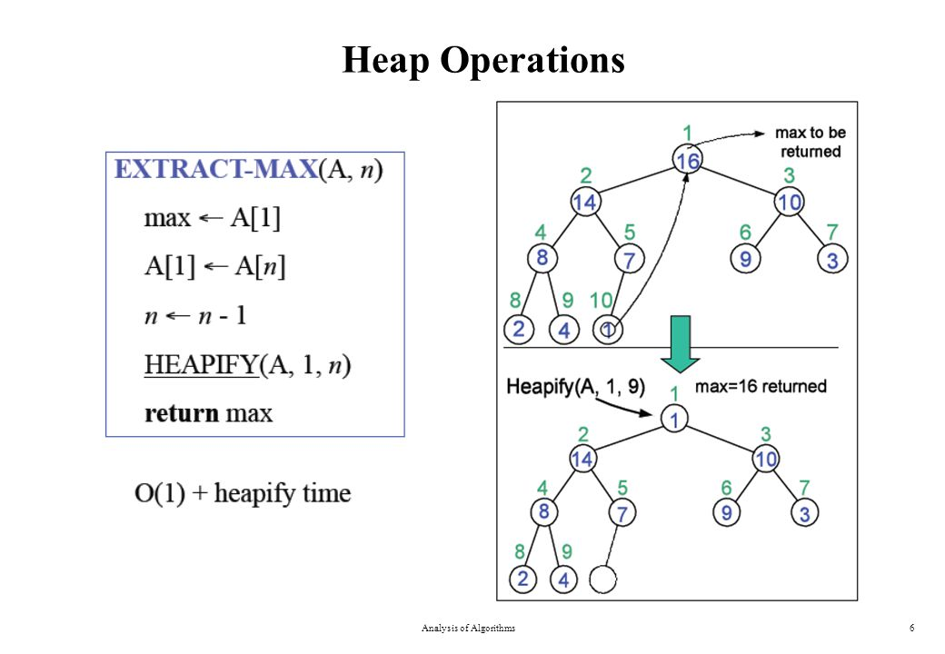 Heap Operations Analysis of Algorithms6