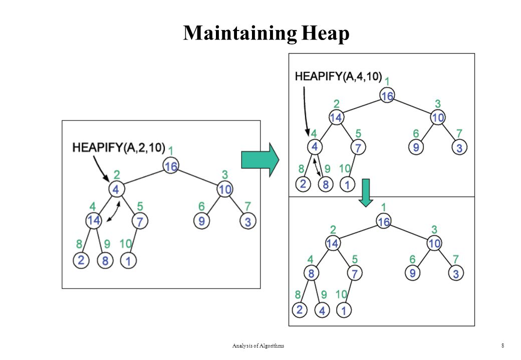Maintaining Heap Analysis of Algorithms8