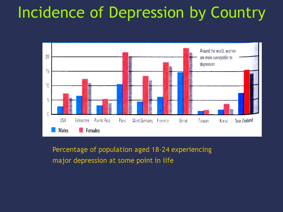 Incidence of Mental Illness