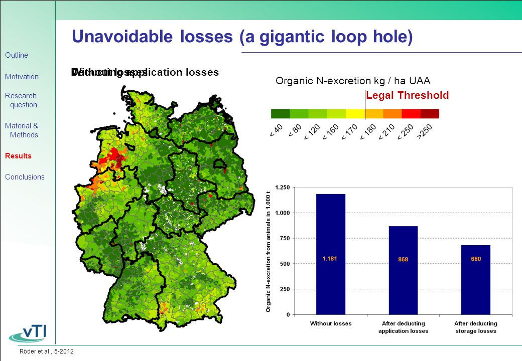 Röder et al., 5-2012 Without losses Unavoidable losses (a gigantic loop hole) Organic N-excretion kg / ha UAA Legal Threshold Outline Motivation Resea
