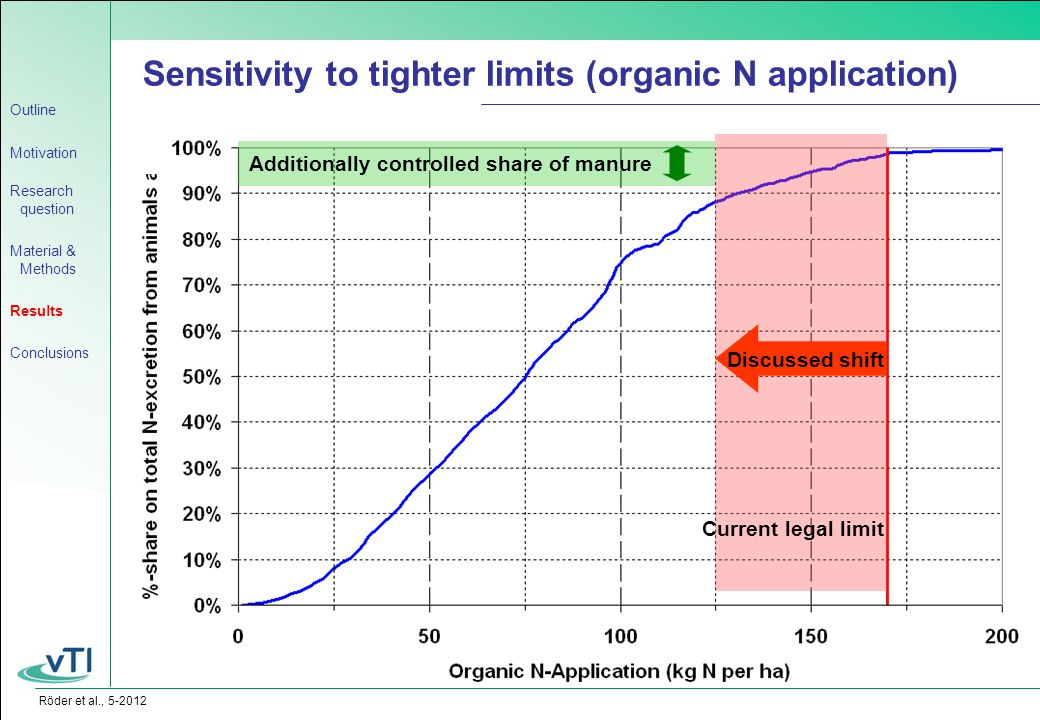 Röder et al., 5-2012 Sensitivity to tighter limits (organic N application) Current legal limit Discussed shift Additionally controlled share of manure Outline Motivation Research question Material & Methods Results Conclusions