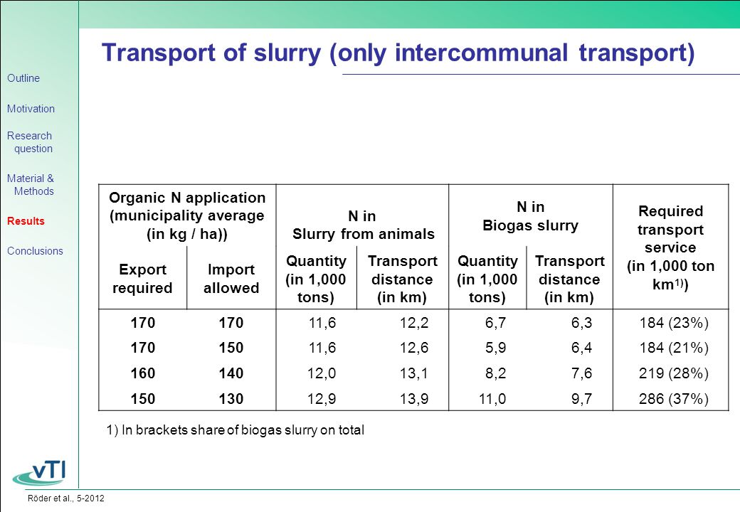 Röder et al., 5-2012 Transport of slurry (only intercommunal transport) Organic N application (municipality average (in kg / ha)) N in Slurry from animals N in Biogas slurry Required transport service (in 1,000 ton km 1) ) Export required Import allowed Quantity (in 1,000 tons) Transport distance (in km) Quantity (in 1,000 tons) Transport distance (in km) 170 11,612,26,76,3184 (23%) 170150 11,612,65,96,4184 (21%) 160140 12,013,18,27,6219 (28%) 150130 12,913,911,09,7286 (37%) 1) In brackets share of biogas slurry on total Outline Motivation Research question Material & Methods Results Conclusions