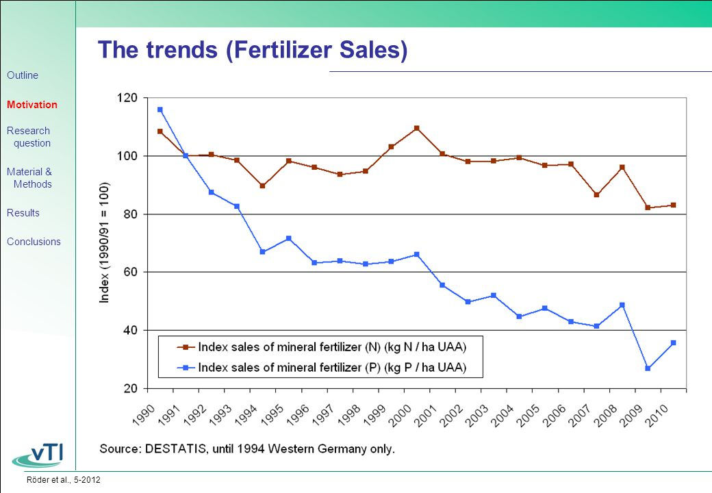 Röder et al., 5-2012 The trends (Fertilizer Sales) Outline Motivation Research question Material & Methods Results Conclusions