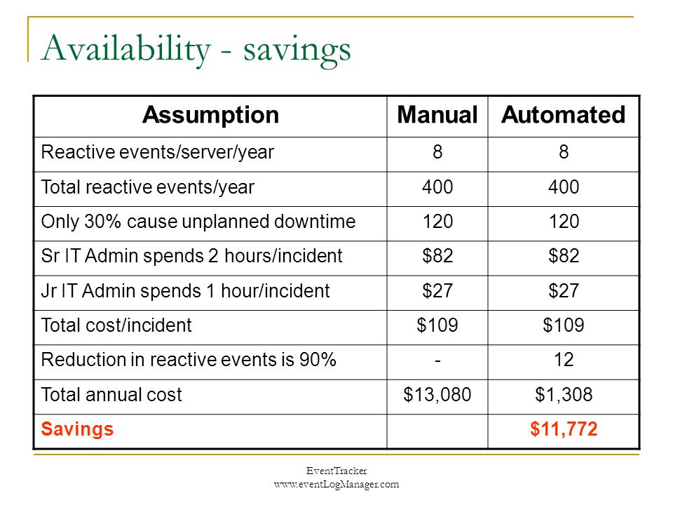 EventTracker www.eventLogManager.com Availability - savings AssumptionManualAutomated Reactive events/server/year88 Total reactive events/year400 Only 30% cause unplanned downtime120 Sr IT Admin spends 2 hours/incident$82 Jr IT Admin spends 1 hour/incident$27 Total cost/incident$109 Reduction in reactive events is 90%-12 Total annual cost$13,080$1,308 Savings$11,772