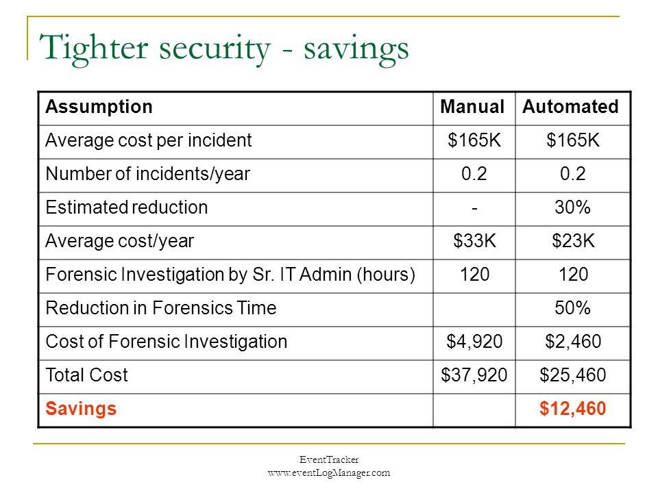 EventTracker www.eventLogManager.com Tighter security - savings AssumptionManualAutomated Average cost per incident$165K Number of incidents/year0.2 Estimated reduction-30% Average cost/year$33K$23K Forensic Investigation by Sr.