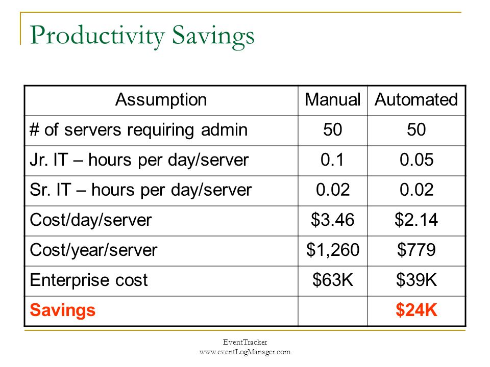 EventTracker www.eventLogManager.com Productivity Savings AssumptionManualAutomated # of servers requiring admin50 Jr. IT – hours per day/server0.10.0