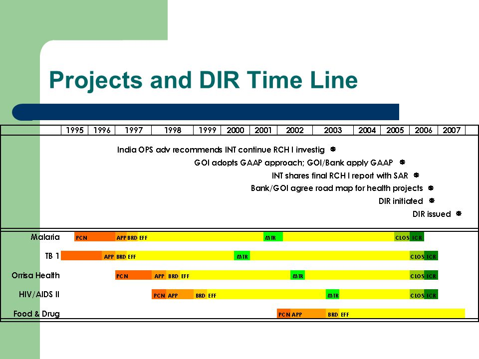 Projects and DIR Time Line