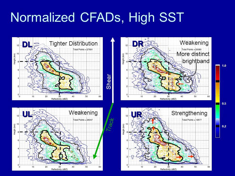 Normalized CFADs, High SST Tighter Distribution DL Weakening UL Strengthening UR Track Shear Weakening DR 1.0 0.5 0.2 More distinct brightband