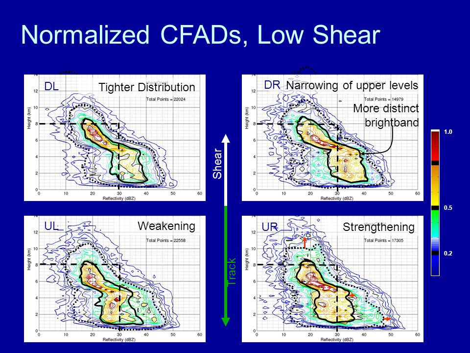 Normalized CFADs, Low Shear Track Narrowing of upper levels Shear 1.0 0.5 0.2 Tighter Distribution DL Weakening UL Strengthening UR DR More distinct brightband