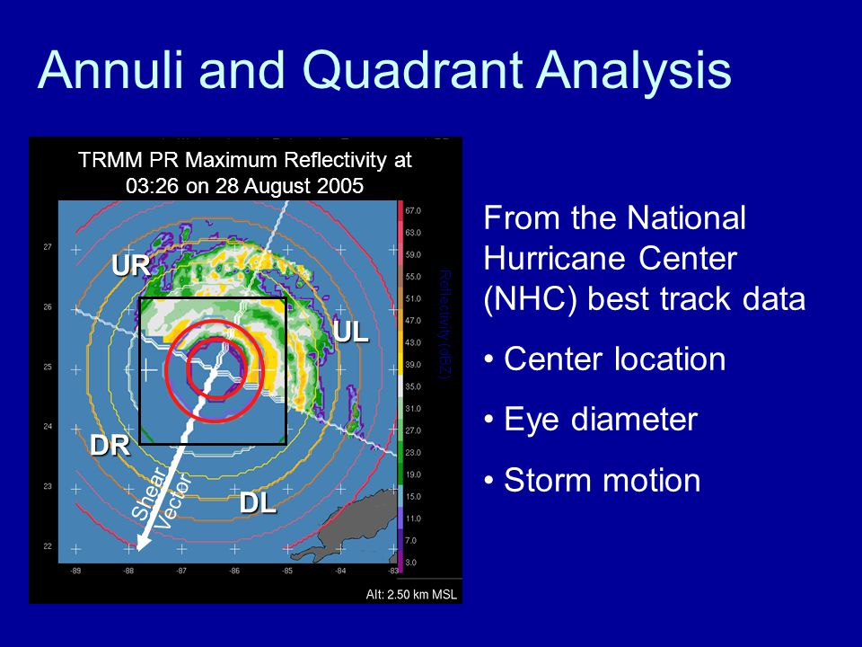 Annuli and Quadrant Analysis Reflectivity (dBZ) TRMM PR Maximum Reflectivity at 03:26 on 28 August 2005 Shear Vector DL UL UR DR From the National Hurricane Center (NHC) best track data Center location Eye diameter Storm motion