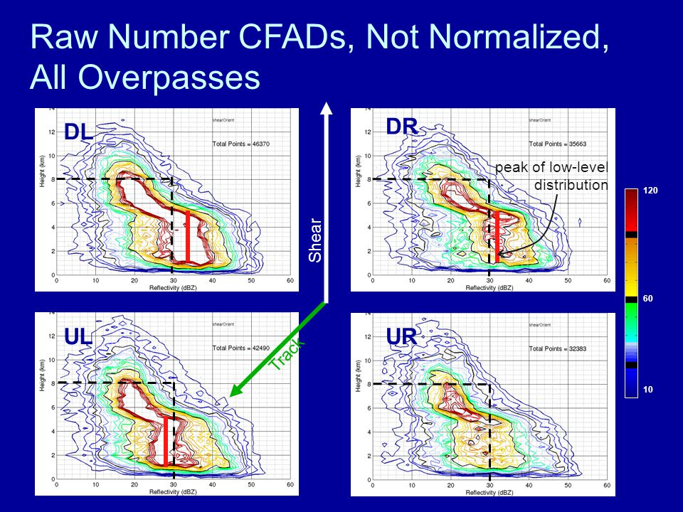Raw Number CFADs, Not Normalized, All Overpasses UR UL DL DR peak of low-level distribution 120 60 10 Track Shear