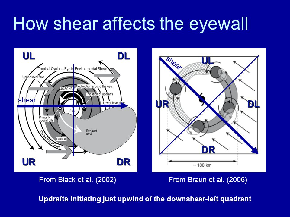 How shear affects the eyewall shear From Black et al.