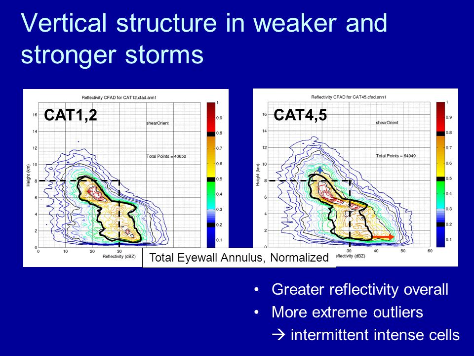 Vertical structure in weaker and stronger storms Greater reflectivity overall More extreme outliers  intermittent intense cells CAT4,5 CAT1,2 Total Eyewall Annulus, Normalized