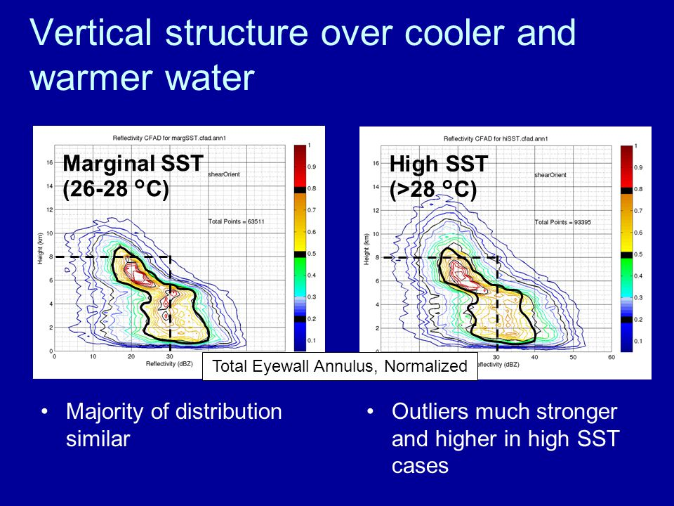 Majority of distribution similar High SST (>28 °C) Vertical structure over cooler and warmer water Outliers much stronger and higher in high SST cases Marginal SST (26-28 °C) Total Eyewall Annulus, Normalized