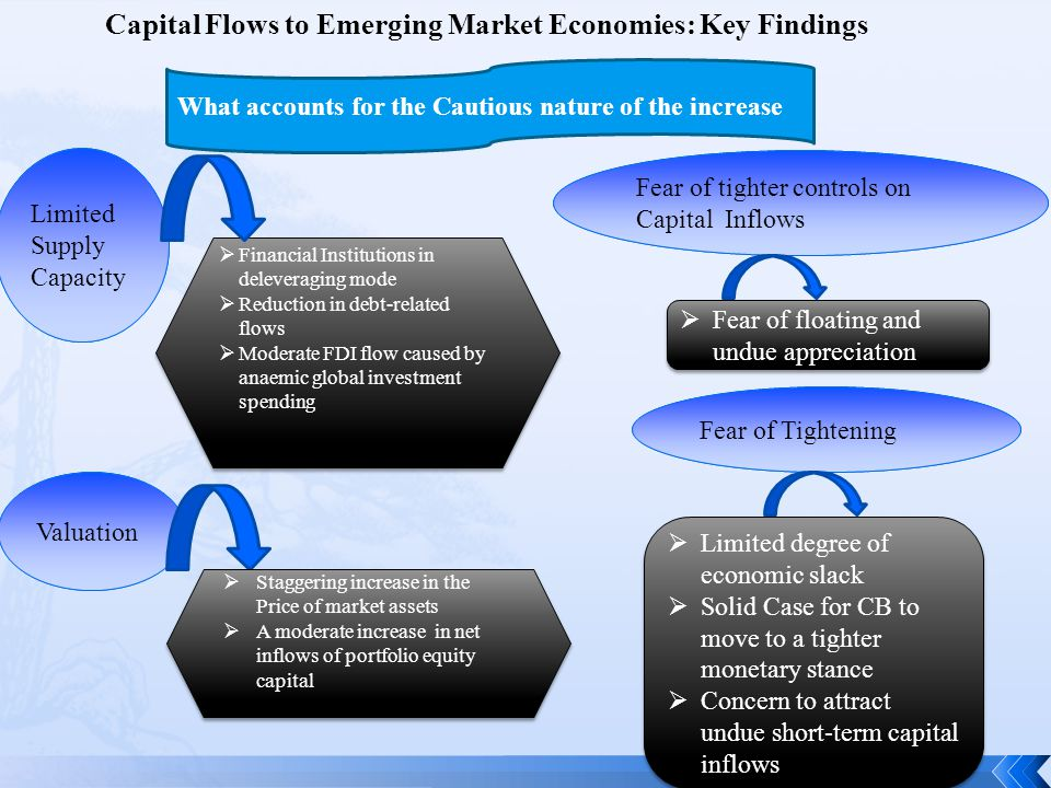 Capital Flows to Emerging Market Economies: Key Findings Limited Supply Capacity Valuation  Financial Institutions in deleveraging mode  Reduction in debt-related flows  Moderate FDI flow caused by anaemic global investment spending  Financial Institutions in deleveraging mode  Reduction in debt-related flows  Moderate FDI flow caused by anaemic global investment spending  Staggering increase in the Price of market assets  A moderate increase in net inflows of portfolio equity capital  Staggering increase in the Price of market assets  A moderate increase in net inflows of portfolio equity capital Fear of tighter controls on Capital Inflows  Fear of floating and undue appreciation Fear of Tightening  Limited degree of economic slack  Solid Case for CB to move to a tighter monetary stance  Concern to attract undue short-term capital inflows  Limited degree of economic slack  Solid Case for CB to move to a tighter monetary stance  Concern to attract undue short-term capital inflows What accounts for the Cautious nature of the increase